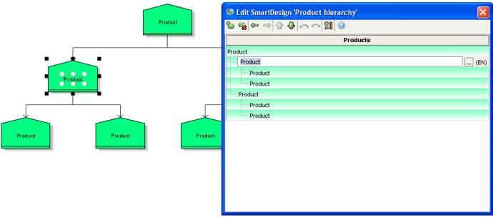 features en detail  fragments in aris business architect   aris    a product tree  product portfolio diagram