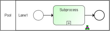 "a process with a single BPMN activity called ""Subprocess"""
