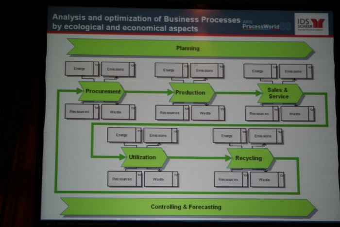 Analysis and optimization of Business Processes by ecological and economical aspects