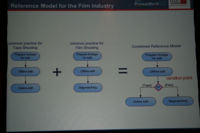 Reference Model for the Film Industry