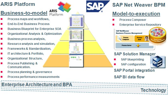 BPM tools can extend the utilization of the business process models to the alignment and configuration of SAP NetWeaver BPM, SAP Solution Manager and Business Rules Management
