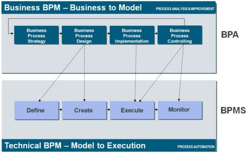 Bpm Babylonia Comparing Bpa And Bpms Is Like Comparing