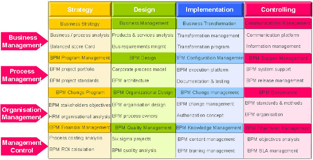 different bpm projects and the required bpm methodology