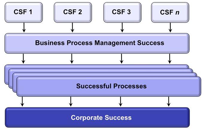 layers of BPM success factors
