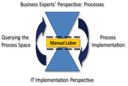 from the business to the technical process perspective