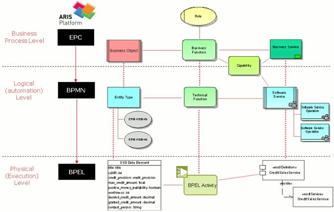 Data modeling layers in aris aris bpm community aris meta model ccuart Choice Image