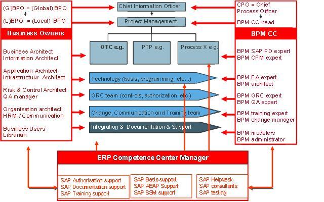 Enterprise BPM Framework, BPM Governance
