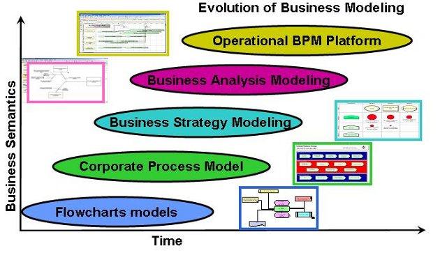 Evolution of Business Modeling