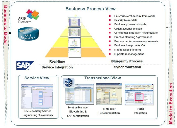 Already heard of the aris enterprise services integration aris gap analysis and additional reporting eg enterprise services repository business blueprint malvernweather Gallery