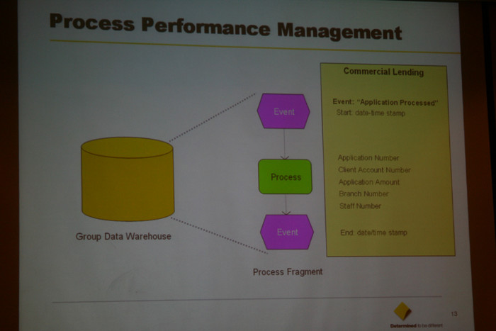 ARIS Process Day in India: Process Performance Management