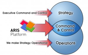 Strategy, Command& Control, Operations
