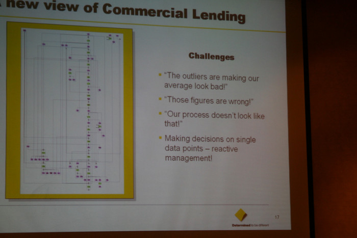 ARIS Process Day in India: new view of Commercial Lending