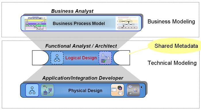 BPA suite solution architecture