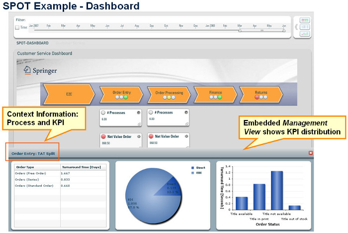 SPOT Example- Dashboard