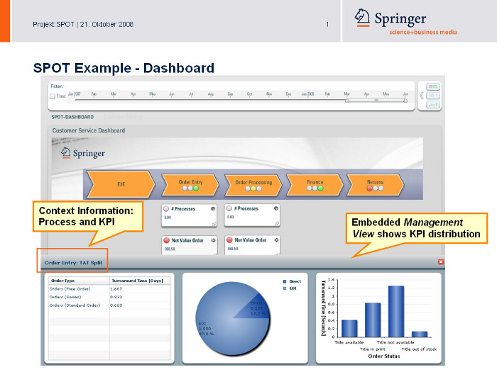 SPOT Example Dashboard