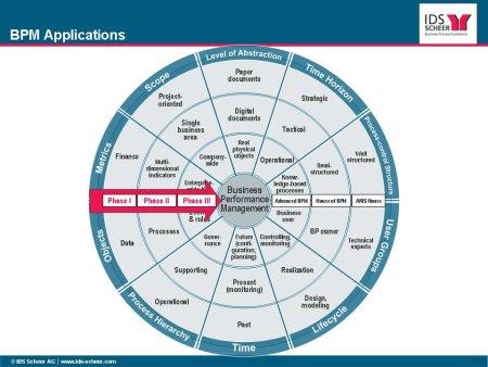 BPM Applications