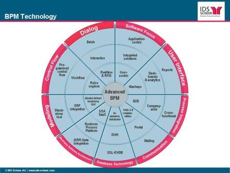 BPM Technology
