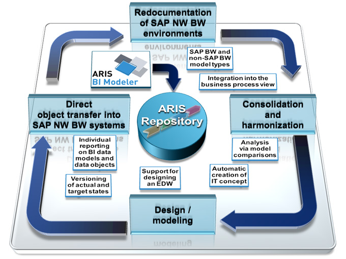 Transparent SAP NetWeaver Business Warehouse Environments | ARIS ...