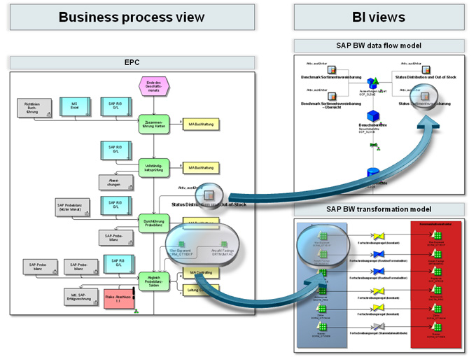 Transparent sap netweaver business warehouse environments aris bpm integration of bi information into the business process view malvernweather Image collections