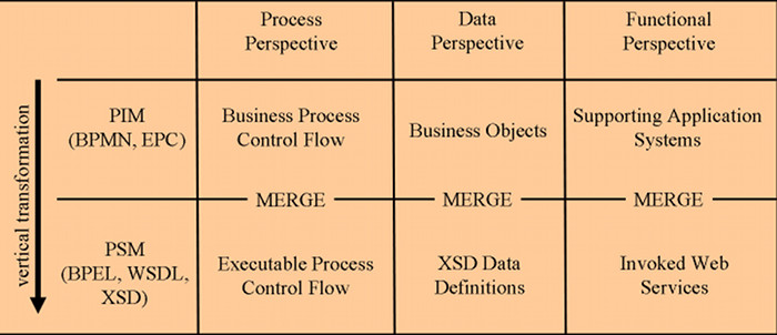 vertical Transformation of Business Process