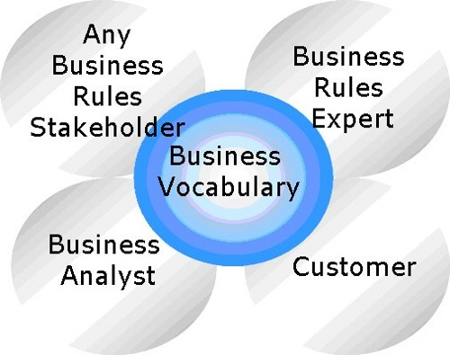 Business Rules and Vocabularies