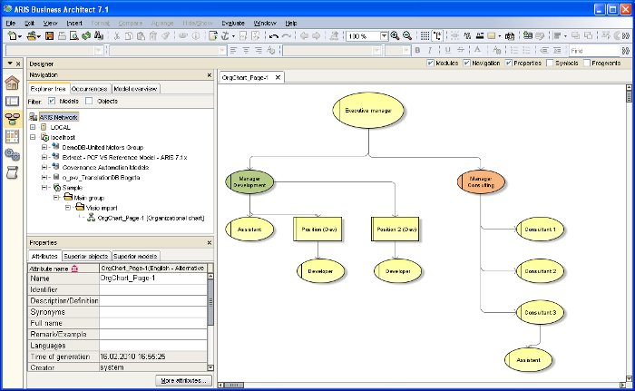 imported Microsoft Visio organisational chart in ARIS Business Architect