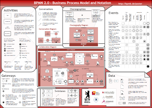 Learning bpmn 3 which objects are in bpmn aris bpm community bpmn poster ccuart Images