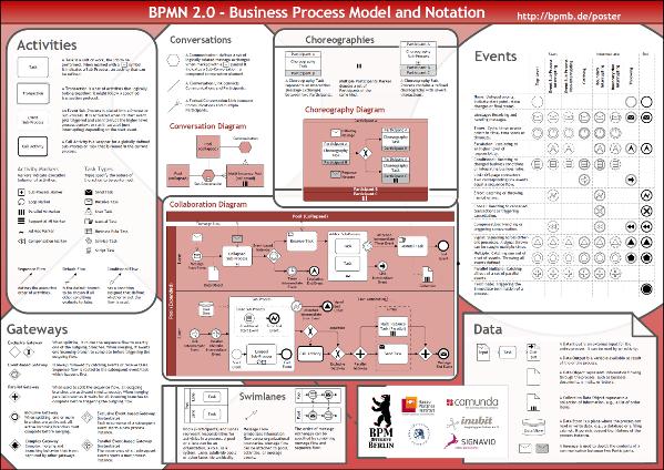 bpmn poster - Bpmn Collaboration Diagram