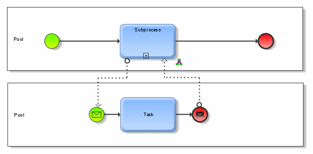 event types are changed based on connections - Bpmn Message