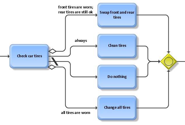 BPMN: Conditional sequence flow | ARIS BPM Community