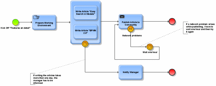 a more complex BPMN process sample