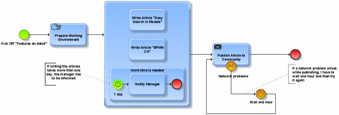 complex BPMN process with subprocess and text annotations