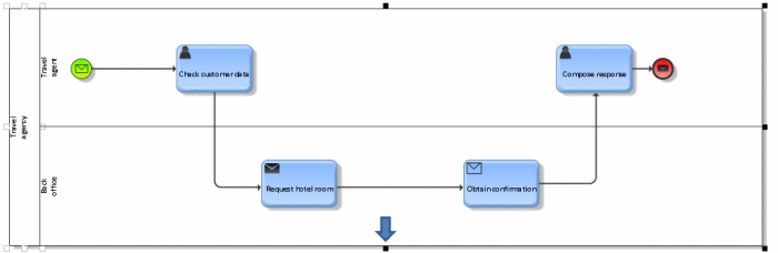 resized BPMN pool with lanes