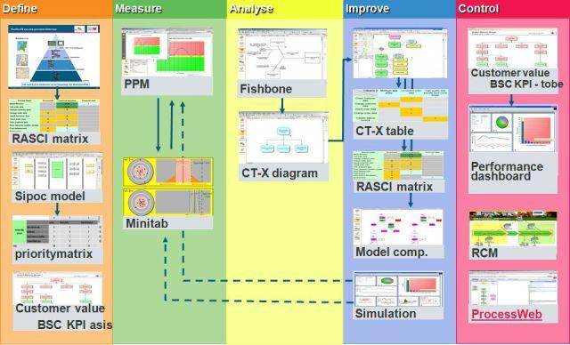 hamburger sipoc analysis Value chain : sipoc model 8  measurement, analysis, and knowledge management baldrige criteria framework:(a hamburger model) organizational excellence model.