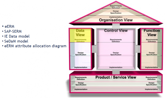 Er model types in aris er diagrams in aris ccuart Choice Image