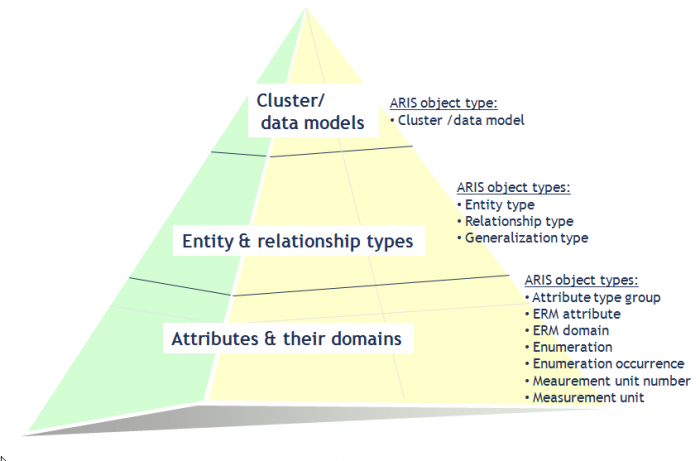 Er model types in aris hierarchy of er object types ccuart Images