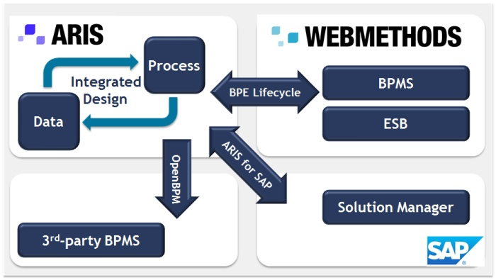 Top features of aris 9 process automation on any target system the aris webmethods integration stands at the core of the software ag business process excellence lifecycle methodology services and tools for a malvernweather Choice Image