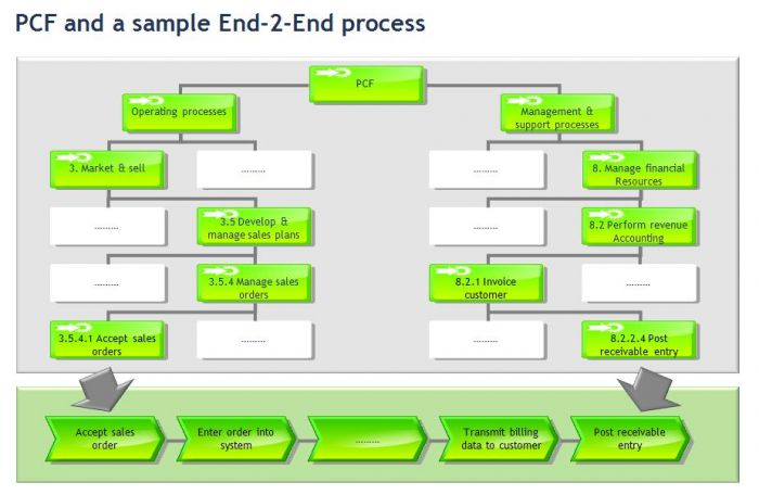 Fire And Ice Part 5 Bpmn And The Forgotten Art Aris