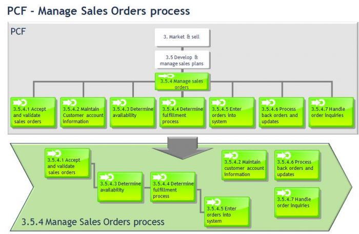 the process of cross selling
