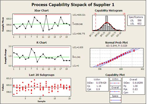 Process Capability Sixpack of Supplier