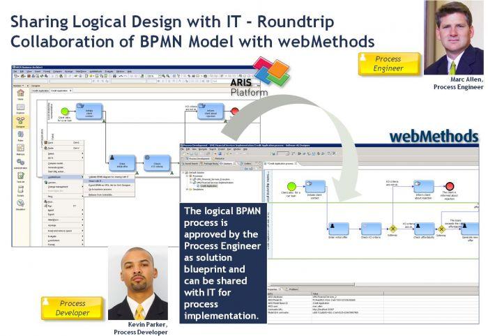 Roundtrip Collaboration of BPMN model with webMethods