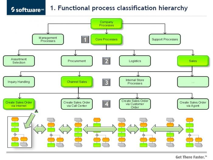Fire And Ice Part 6 Bpmn And Aris Process Architectures Aris Bpm