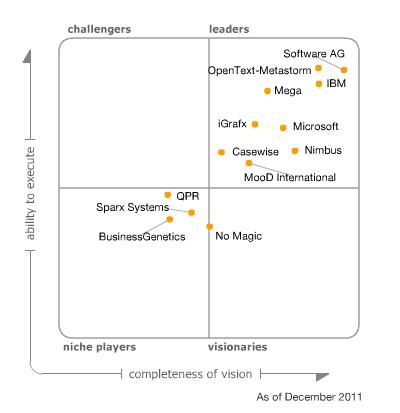 Quadrant for Business Process Analysis Tools