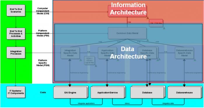 Information Architecture. The BIG Picture. | ARIS BPM Community
