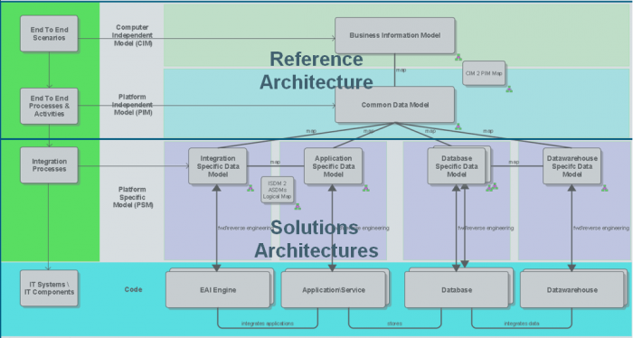 Information Architecture The Big Picture Aris Bpm