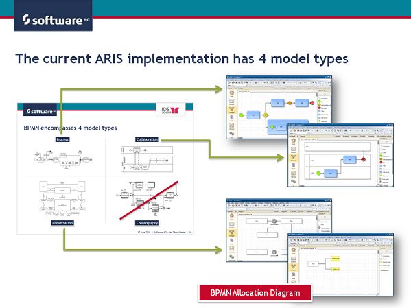 aris as of january 2011 supports four model types they refer to the beta version of the specification and are labeled beta in the model type name - Bpmn Collaboration Diagram