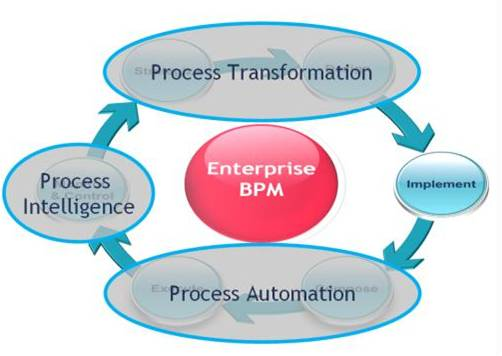 Ebpm Process Transformation Modelling Requirements For