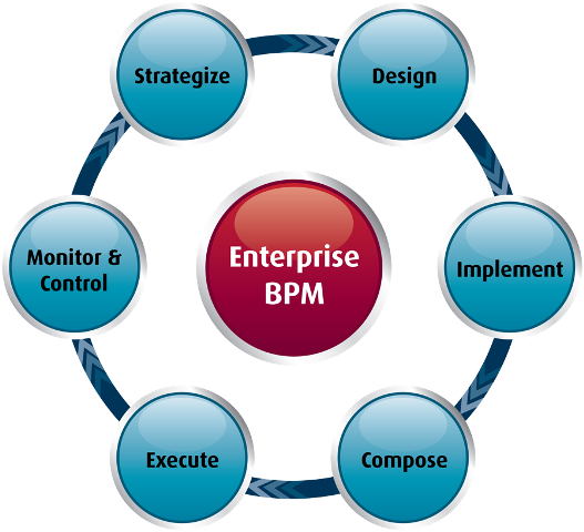 Enterprise Bpm Series A Summary Aris Bpm Community