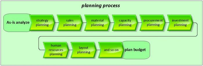 Correct order for business plan