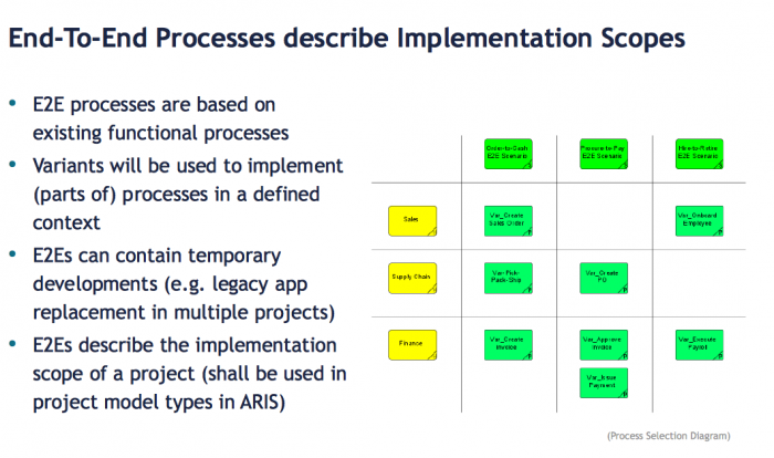 Architecture strategy for regional processes aris bpm community new epc i also recommend to use the psd as rob describes and one example from a project somewhat changed of course is attached and yes ccuart Image collections